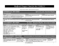 Medfools fungus chart for USMLE I